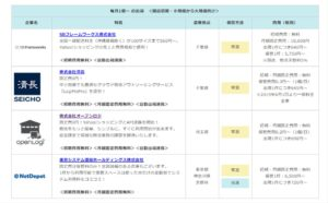 Yahoo!ロジスティックス料金例