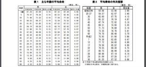 厚生労働省日本人平均寿命