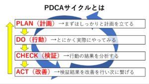 PDCA図解